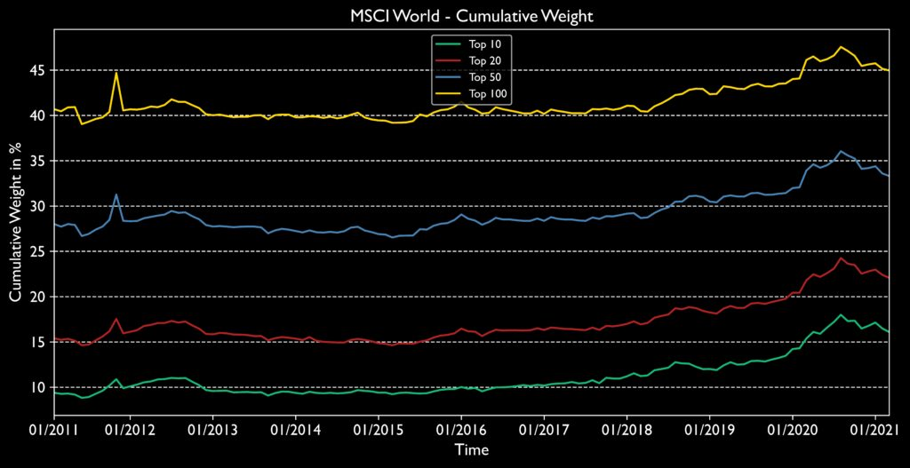 Historical development of the cumulative weights of the top 10, top 20, top 50 and top 100 positions of the MSCI World. The graph shows that the cluster risk of the MSCI World increased over the last 10 years.