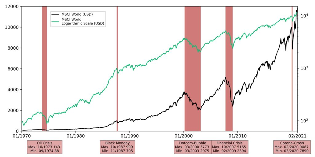Historical chart of the MSCI World in linear and logarithmic scale
