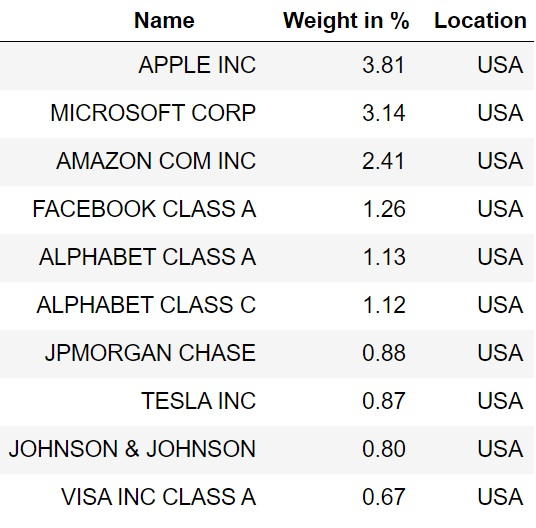 Current top 10 of the MSCI World with their weights