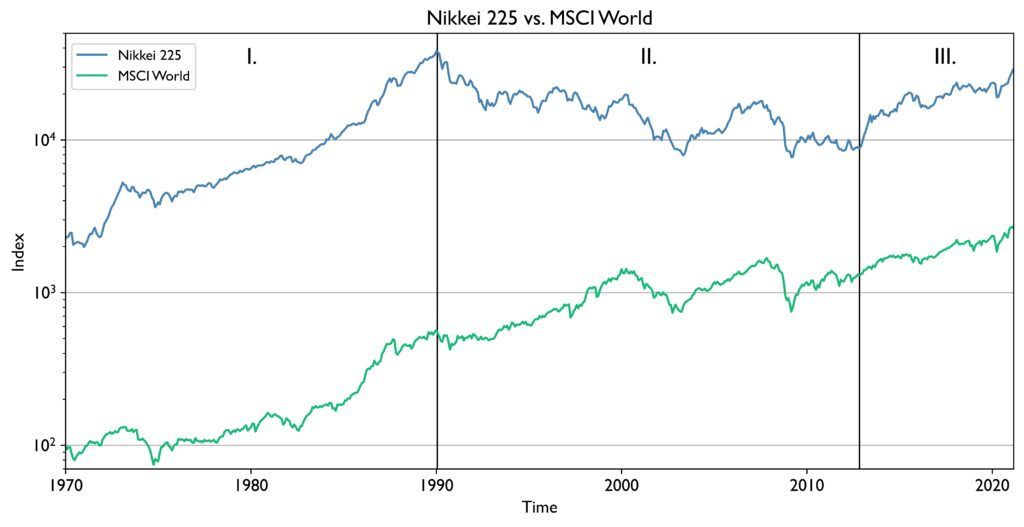 Comparison of the historical performance Nikkei 225 vs. MSCI World. The crash of the Nikkei 225 can be seen from 1990 to 2012. A period with drastic negative returns.