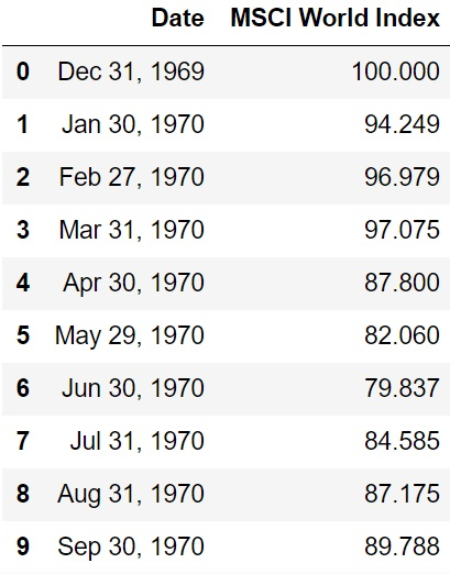 Table of the historical MSCI World data.